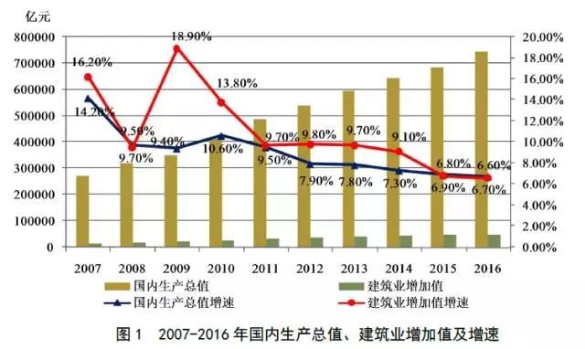 《2016年建筑业发展统计分析》报告发布