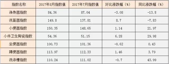卫生陶瓷系列指数走势环比及与上年度同比涨跌幅.webp.jpg