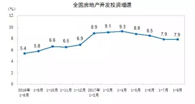 全国房地产开发投资增速.webp.jpg